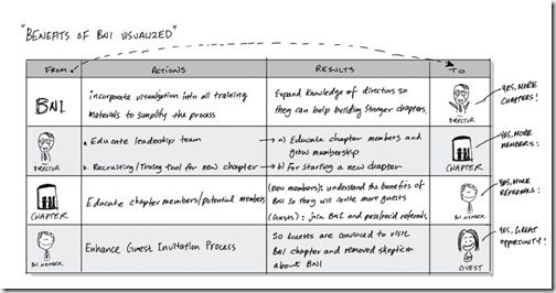 Benefits of BNI Visualized