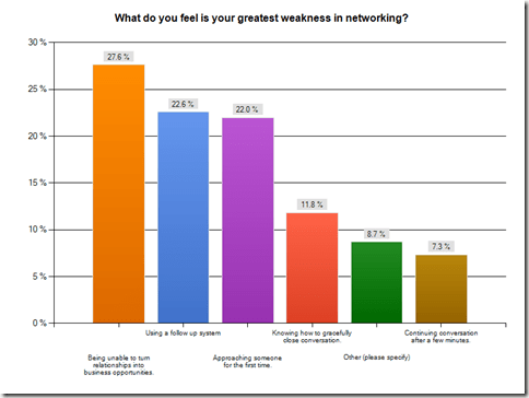 Your Greatest Weaknesses in Networking