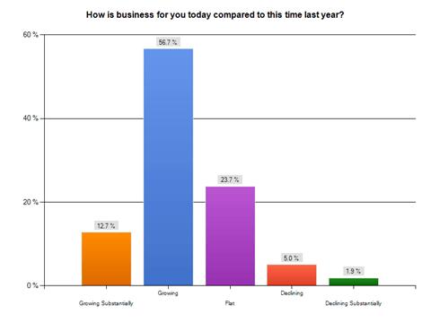 BNI Business Index Q1 2011 Results
