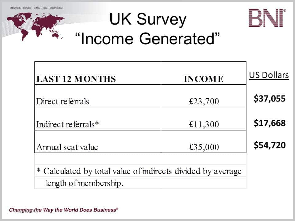 Graph: Income generated by BNI members (2012 Merseyside survey)
