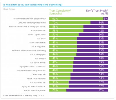 Nielsen Report: How Much Do You Trust Advertising
